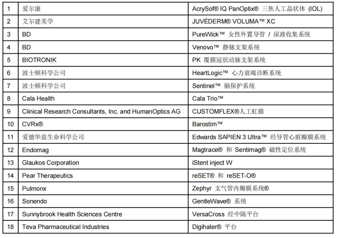 解析:2021年18个创新的医疗器械