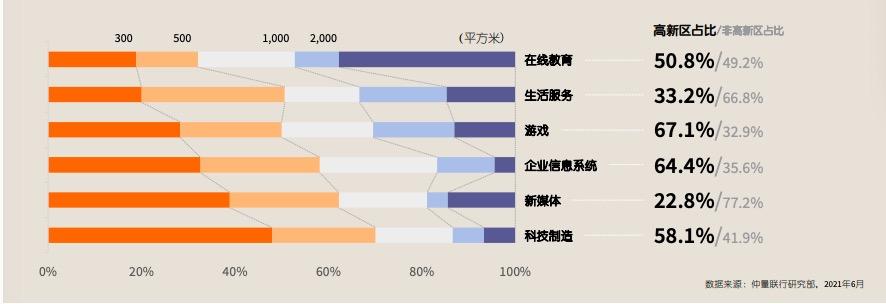 西部科技互联网格局显现:成都多元均衡发展,重庆、西安聚焦科技制造